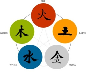 The five elements of the Chinese Astrology