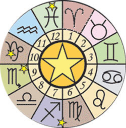 The Chinese Zodaic Versus The Western Zodiac